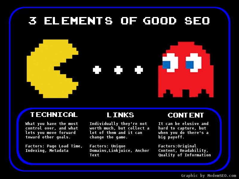 Chart Explaining the 3 Elements of SEO with PacMan